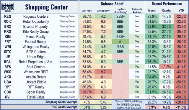 shopping center REIT performance