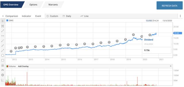Goodman Group Dividend Chart on ASX