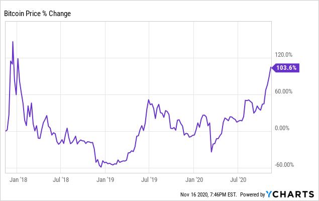 Why Bitcoin Is Skyrocketing Cryptocurrency Btc Usd Seeking Alpha