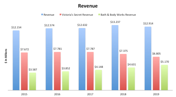 L Brands Revenue