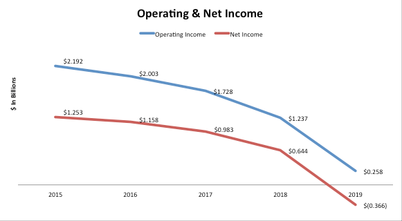 L Brands Operating Income