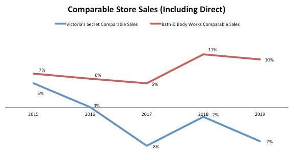 L Brands Comparable Store Sales