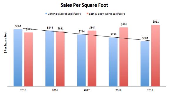 L Brands Sales per Square Foot