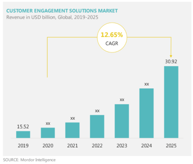 Customer engagement global revenue from 2020 - 2025