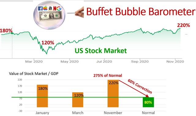 US Stock Market Bubble