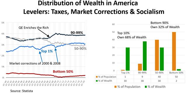 US Wealth Divide
