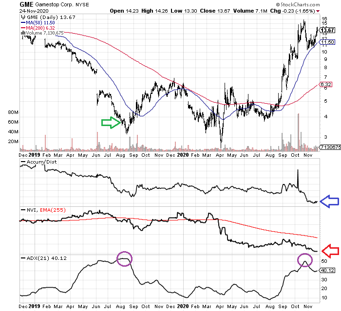 Gamestop The Short Squeeze Is Over For Now Nyse Gme Seeking Alpha