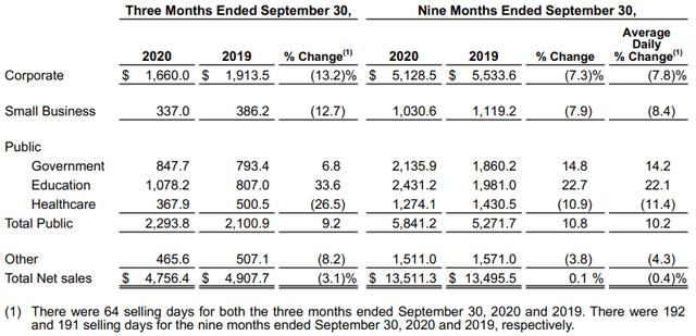 CDW Corp .: Još gore za ovog dividendnog osnivača (NASDAQ: CDW)