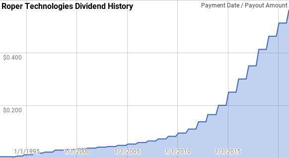 Roper Technologies Dividend History