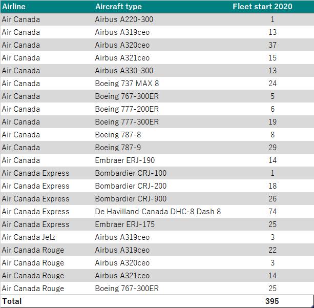 Air Canada Fleet