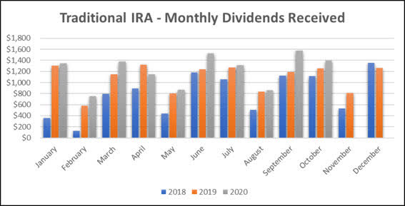 Jane - Traditional IRA - 10-2020 Monthly Bar Graph