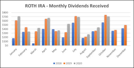 Jane - Roth IRA - 10-2020 Monthly Bar Graph