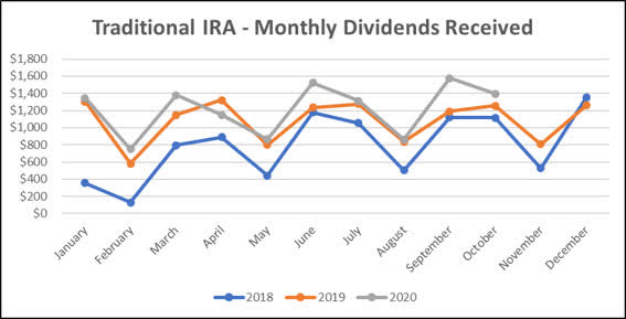 Jane - Traditional IRA - 10-2020 Monthly Line Graph