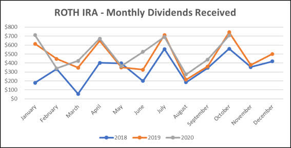 Jane - Roth IRA - 10-2020 Monthly Line Graph