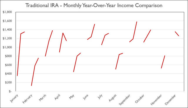 Traditional IRA - 10-2020 - Monthly Year-Over-Year Comparison