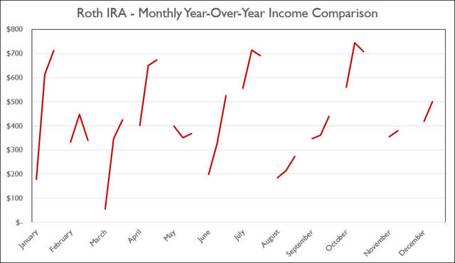 Roth IRA - 10-2020 - Monthly Year-Over-Year Comparison