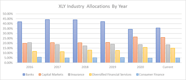 XLY Industry Allocations By Year