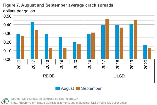 Figure 7: August and September average crack spreads