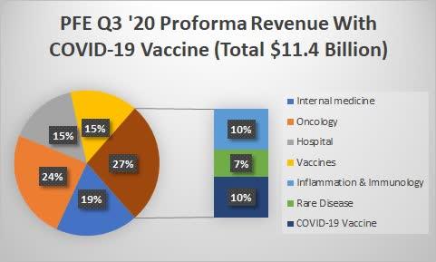 Pfizer Q3 2020 proforma revenue. Source: Shock Exchange
