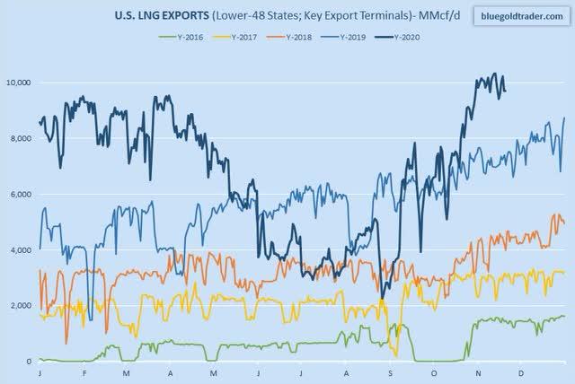US LNG Exports