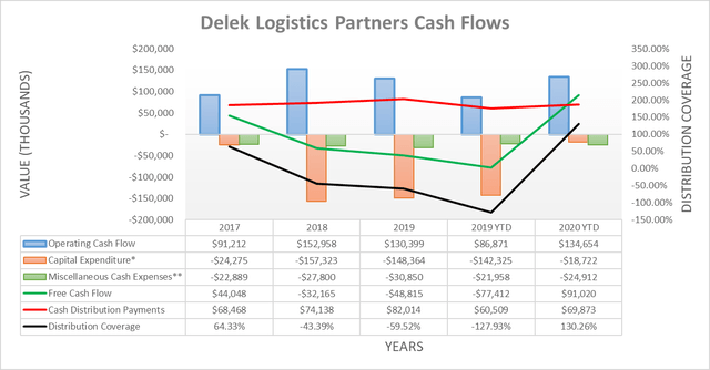 Delek Logistics Partners cash flows