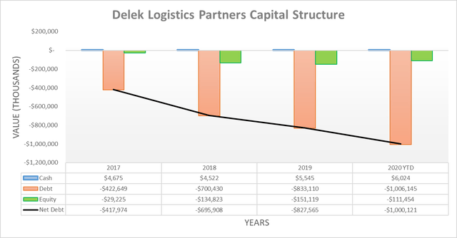 Delek Logistics Partners capital structure