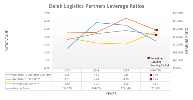 Delek Logistics Partners leverage ratios