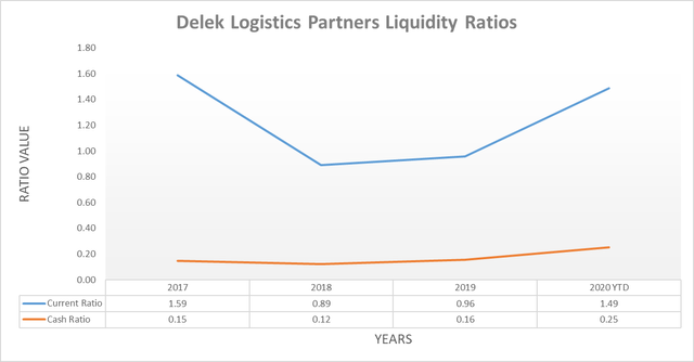 Delek Logistics Partners liquidity ratios