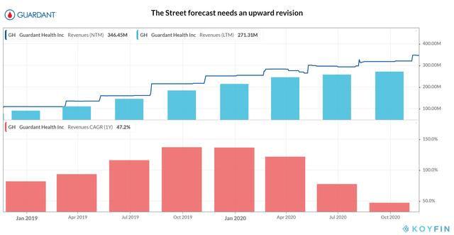Guardant Health_Revenue Growth
