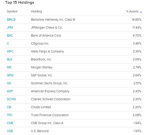 XLF Top 15 Holdings