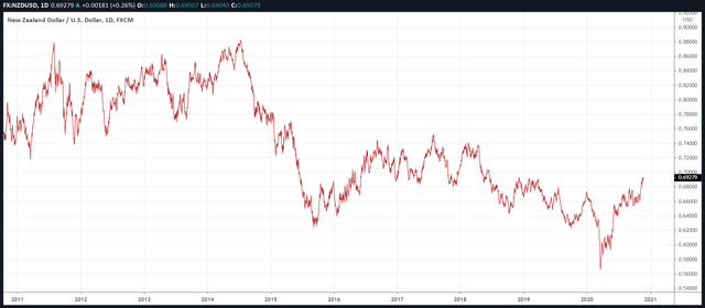 NZD/USD Long-term Downtrend