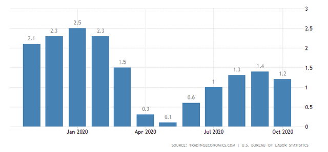 U.S. Inflation Rate (year-over-year)