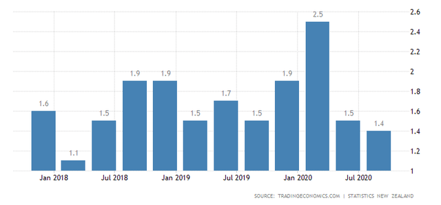NZD Inflation Rate in 2020