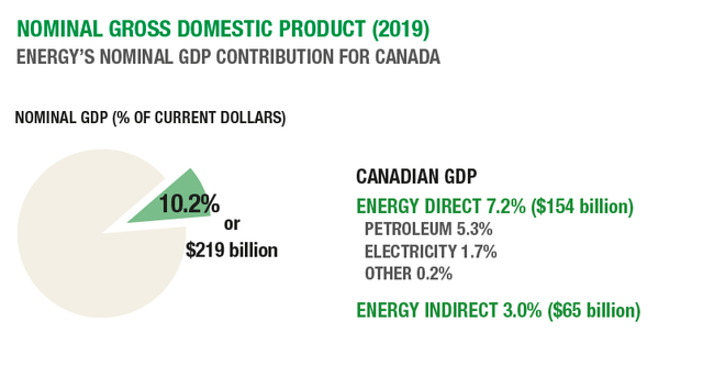Energy Sector Contribution to Canadian Nominal GDP