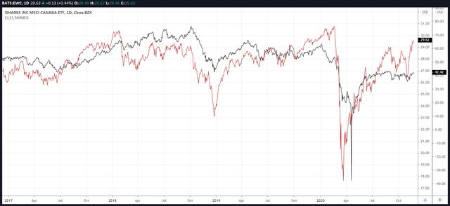 EWC vs. Crude Oil Futures Prices