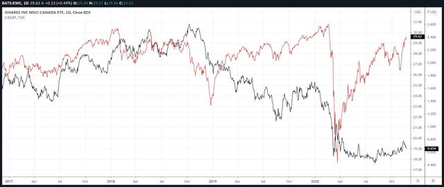 EWC vs. 10-year Canadian Bond Yield