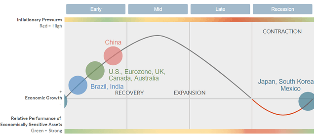 Fidelity Business Cycle Update