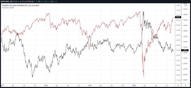 EWC vs. USD/CAD Exchange Rate