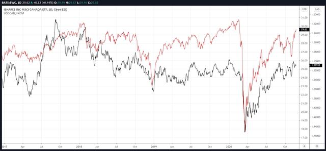 EWC vs. CAD/USD