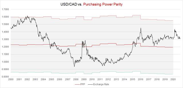 USD/CAD Purchasing Power Parity Fair Value in 2020