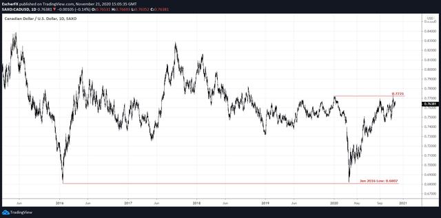 CAD/USD Exchange Rate