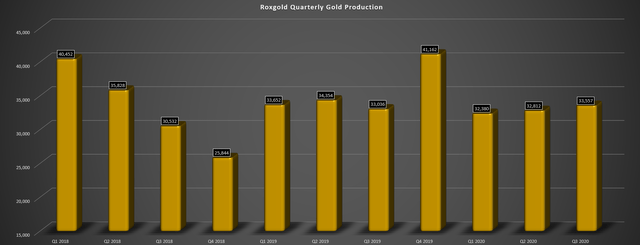 roxgold gold production