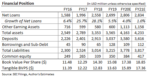 Independent Bank Corporation Balance Sheet Forecast
