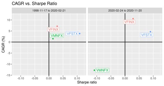 Figure 2. Annualized growth vs. Sharpe ratio for VFINX, VMNFX, and VFSTX.