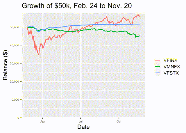 Figure 1. Growth of $50k for VFINX, VMNFX, and VFSTX from Feb. 24, 2020, to Nov. 20, 2020.