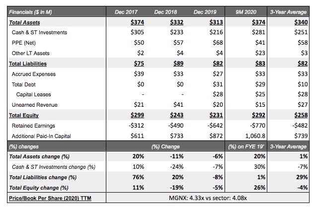 Balance Sheet analysis of MacroGenics Inc. <span class='ticker-hover-wrapper'>(NASDAQ:<a href='https://seekingalpha.com/symbol/MGNX' title='MacroGenics, Inc.'>MGNX</a>)</span> 2020 with forecasts
