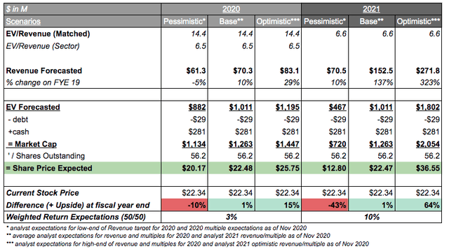Valuation of MacroGenics Inc. 2020, and 2021 for 89% upside in equity returns