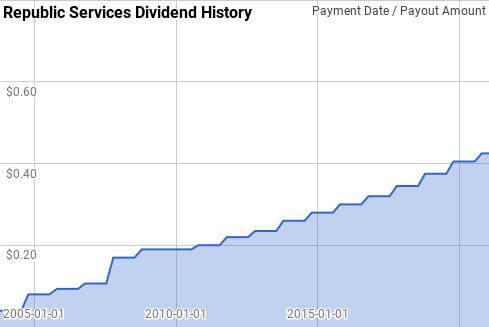 Republic Services Dividend History