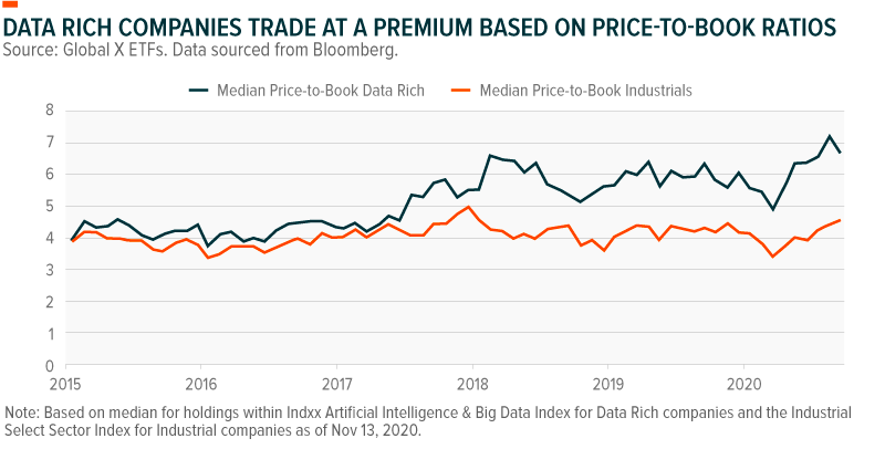 Data rich companies trade at a premium based on price-to-book ratios