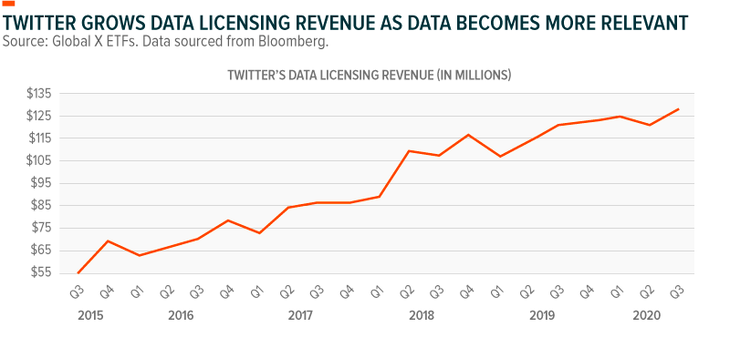 Twitter grows data licensing revenue as data becomes more relevant